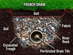 diagram of french drain